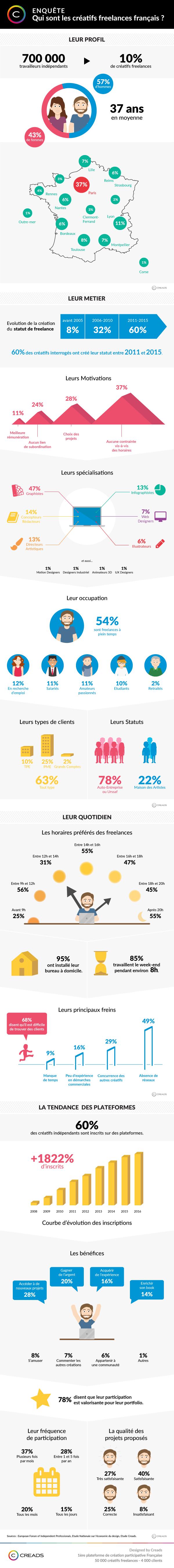creads_infographiefreelances