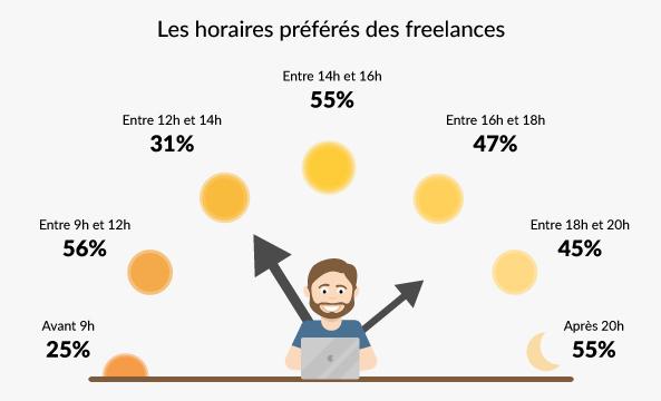 20 statistiques à connaître sur les créatifs freelances